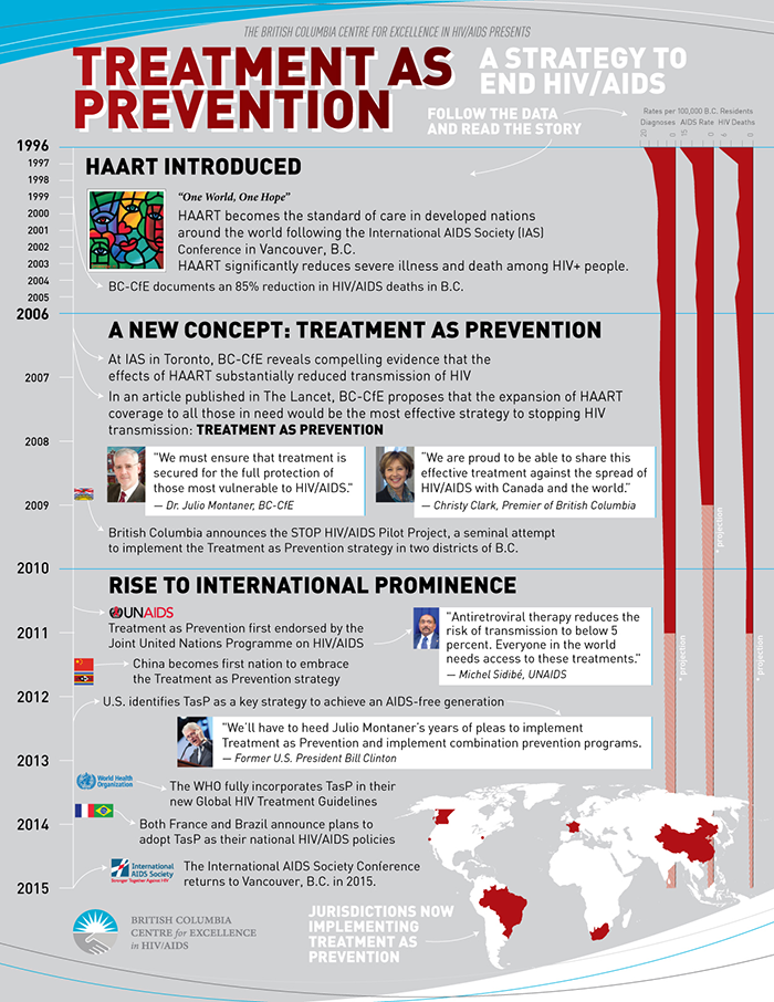 Treatment As Prevention Timeline
